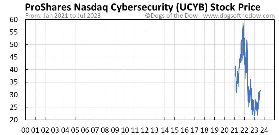 UCYB stock price chart