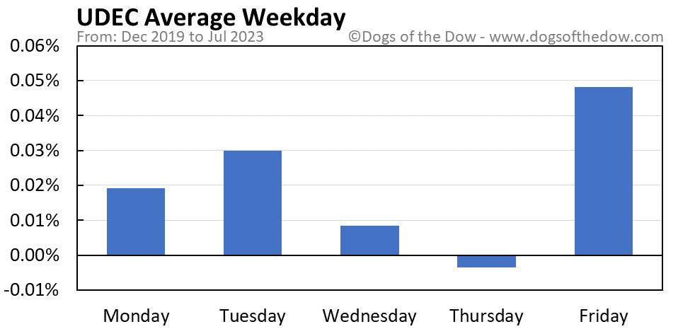UDEC average weekday chart