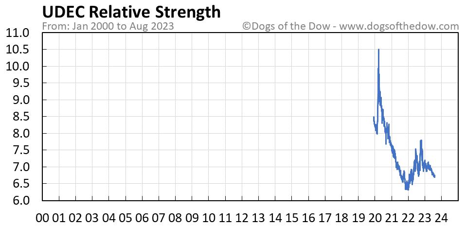 UDEC relative strength chart