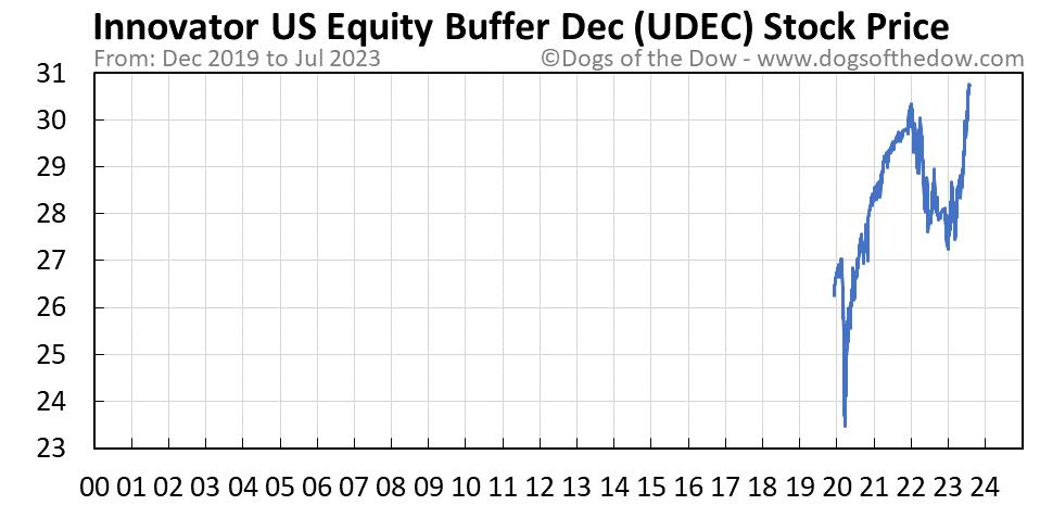 UDEC stock price chart