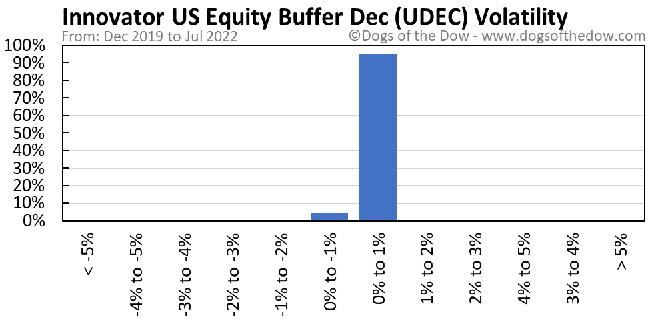 UDEC volatility chart