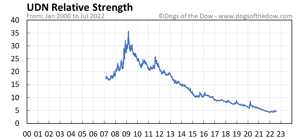 UDN relative strength chart