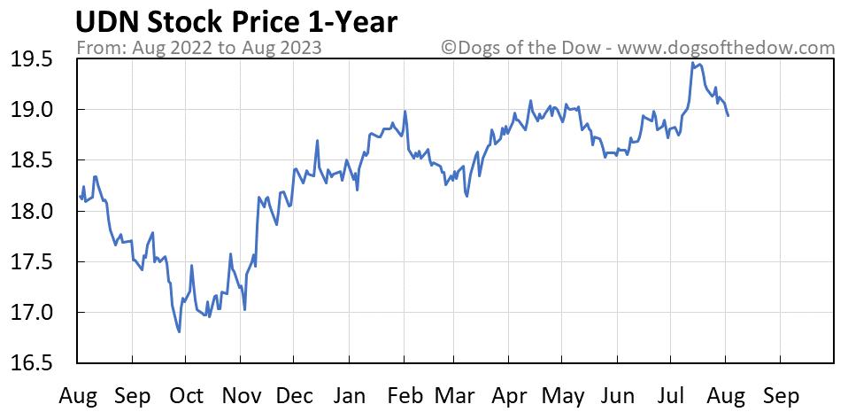 UDN 1-year stock price chart