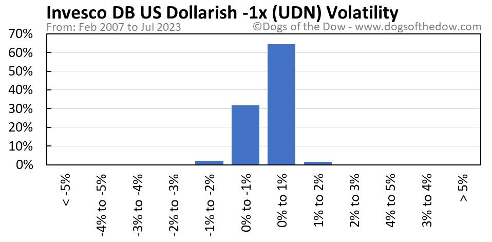 UDN volatility chart