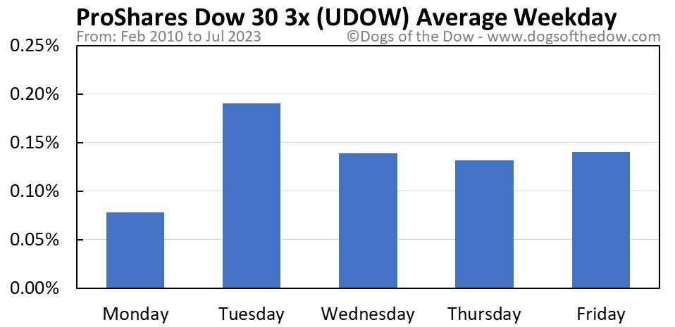 UDOW average weekday chart