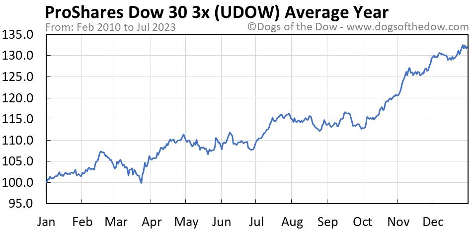 UDOW average year chart