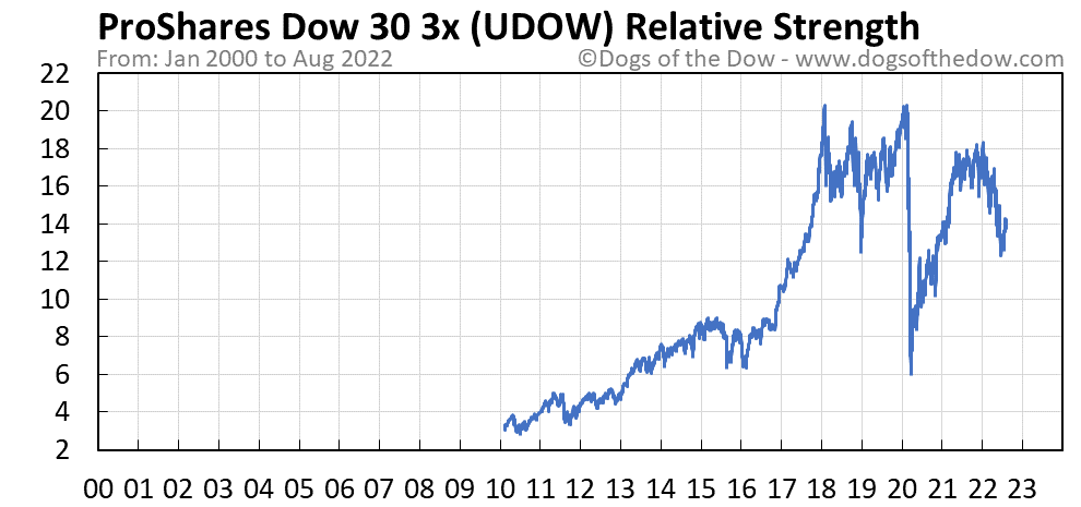 UDOW relative strength chart