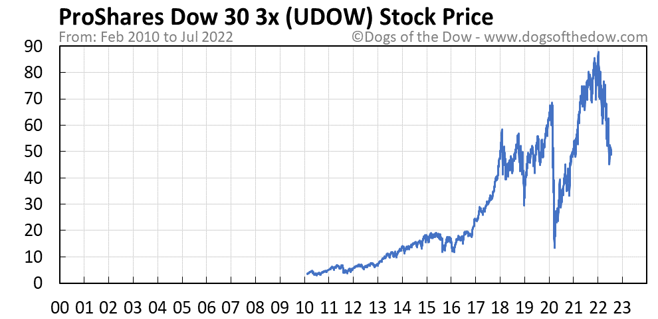 UDOW stock price chart