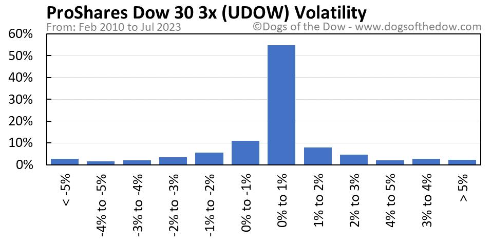 UDOW volatility chart