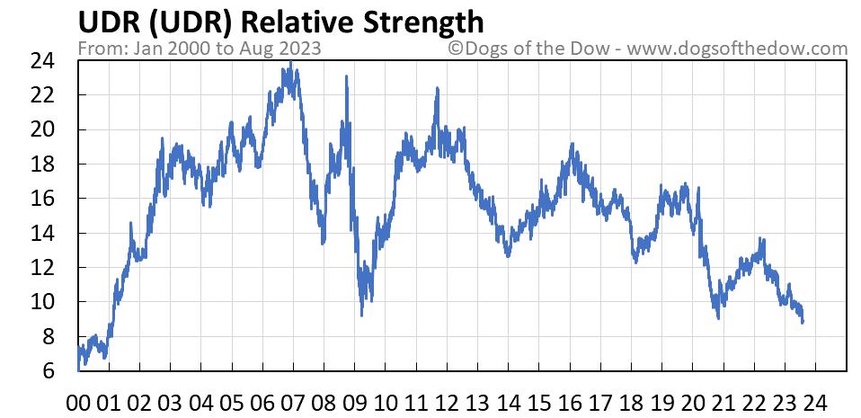 UDR relative strength chart