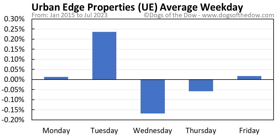 UE average weekday chart