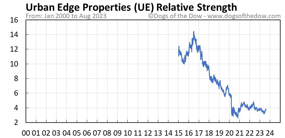 UE relative strength chart