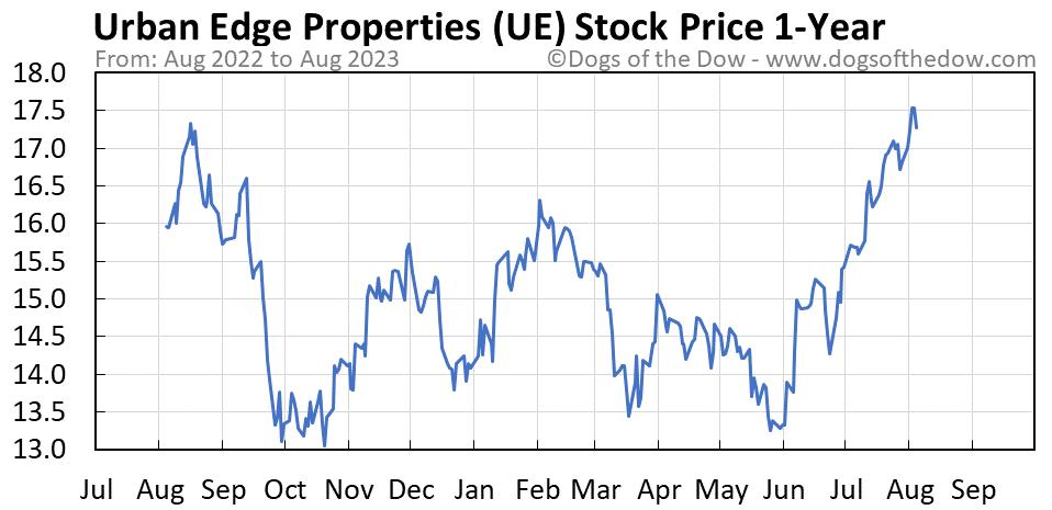 UE 1-year stock price chart