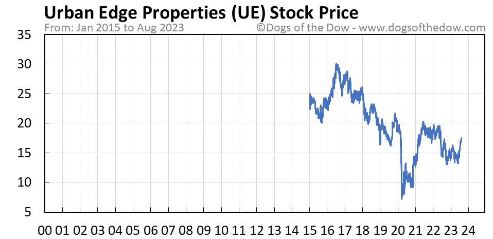 UE stock price chart