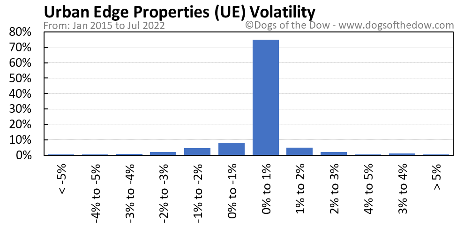 UE volatility chart
