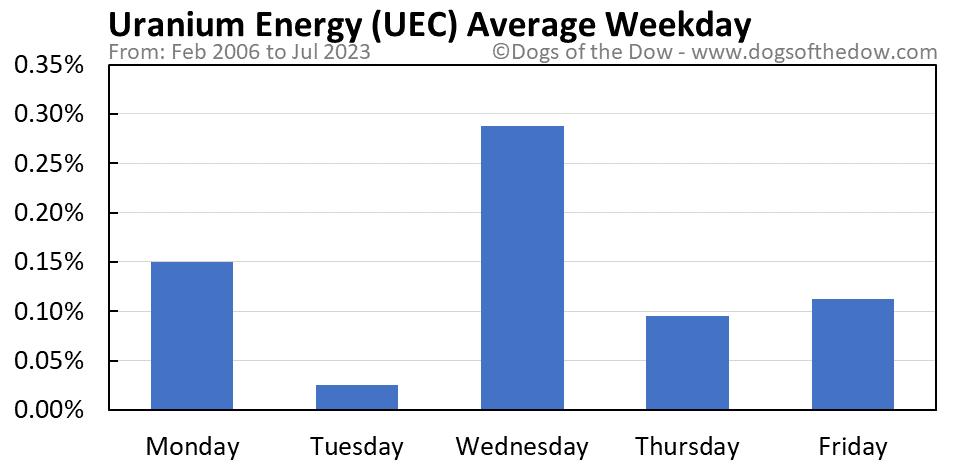 UEC average weekday chart