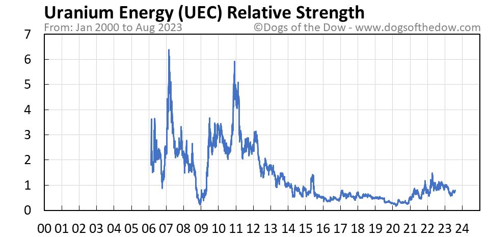 UEC relative strength chart