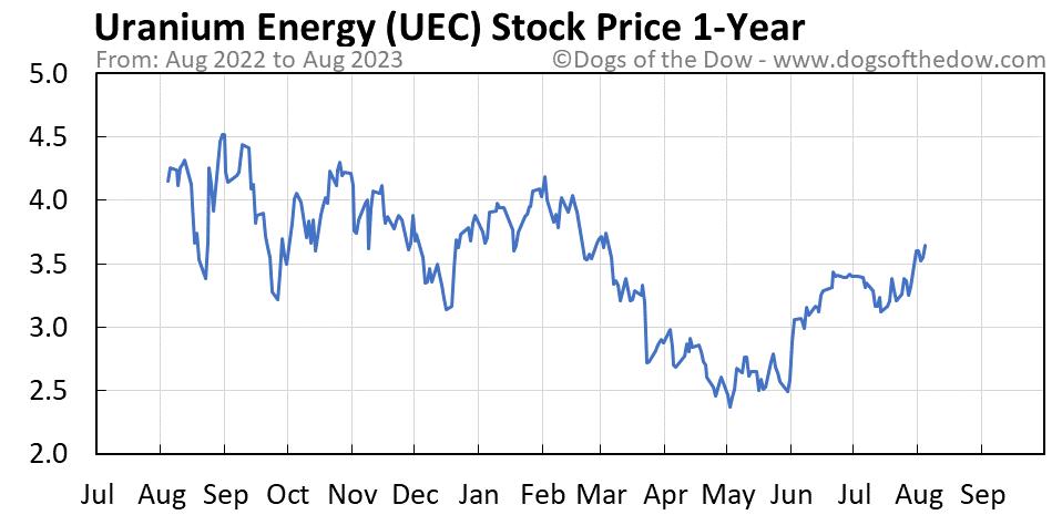 UEC 1-year stock price chart