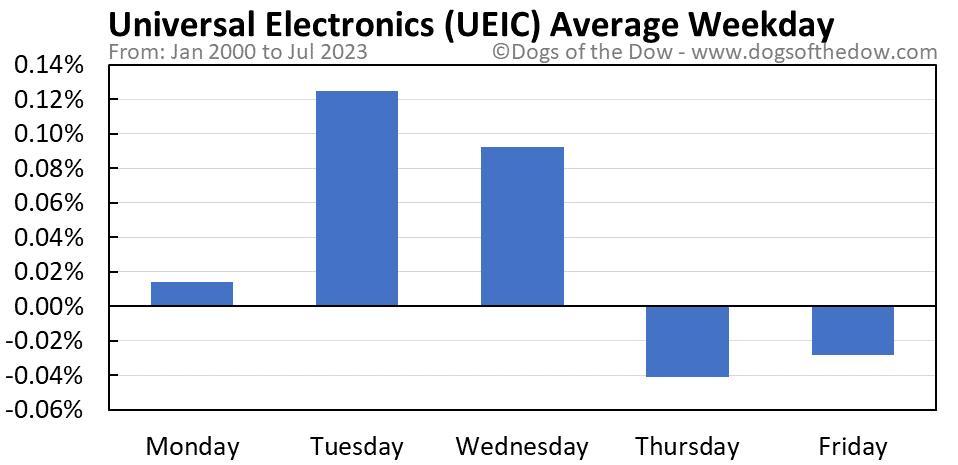 UEIC average weekday chart