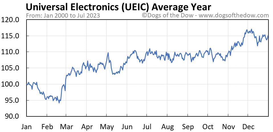UEIC average year chart