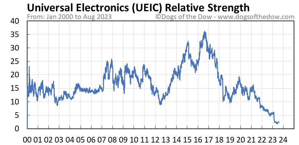 UEIC relative strength chart