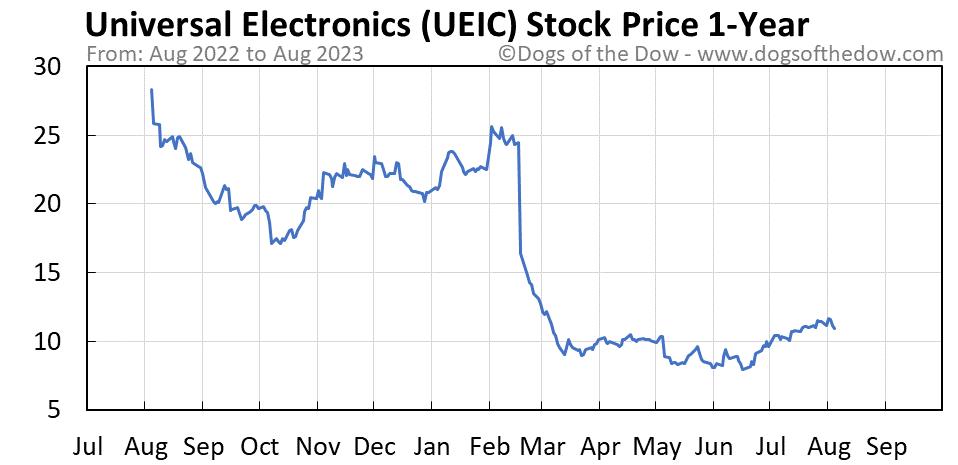 UEIC 1-year stock price chart