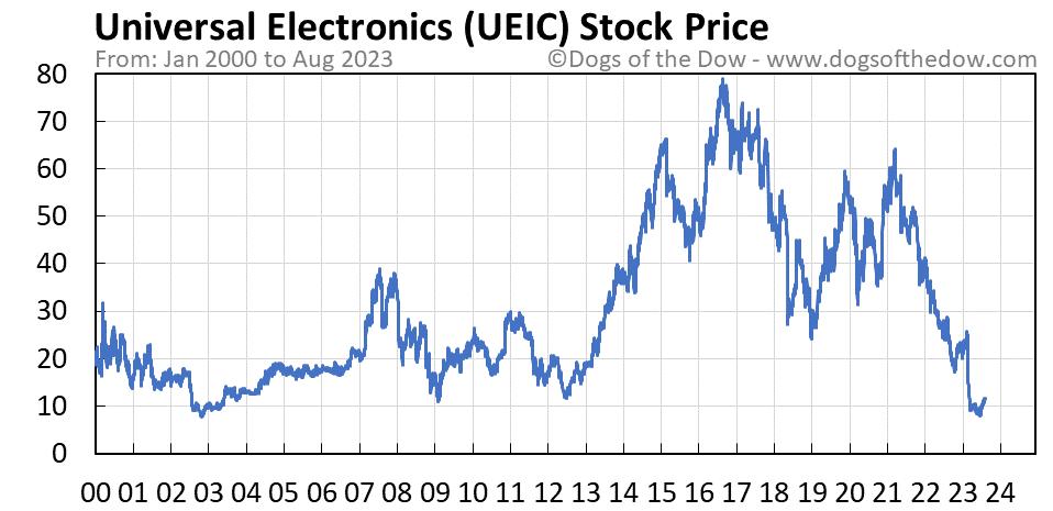 UEIC stock price chart