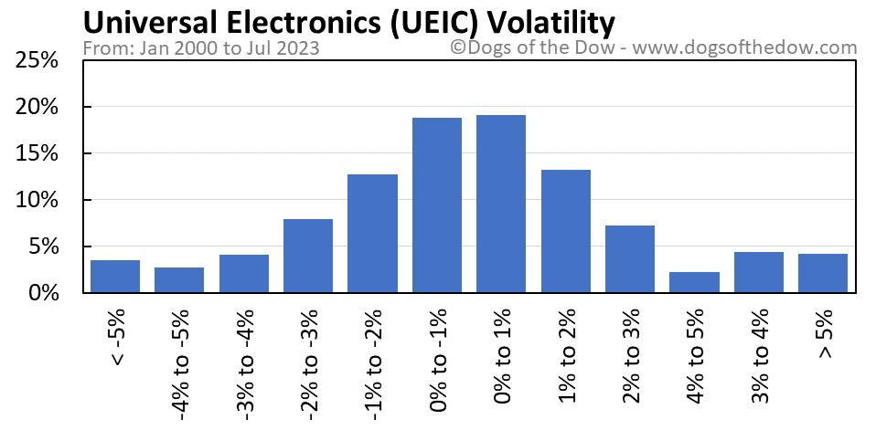 UEIC volatility chart