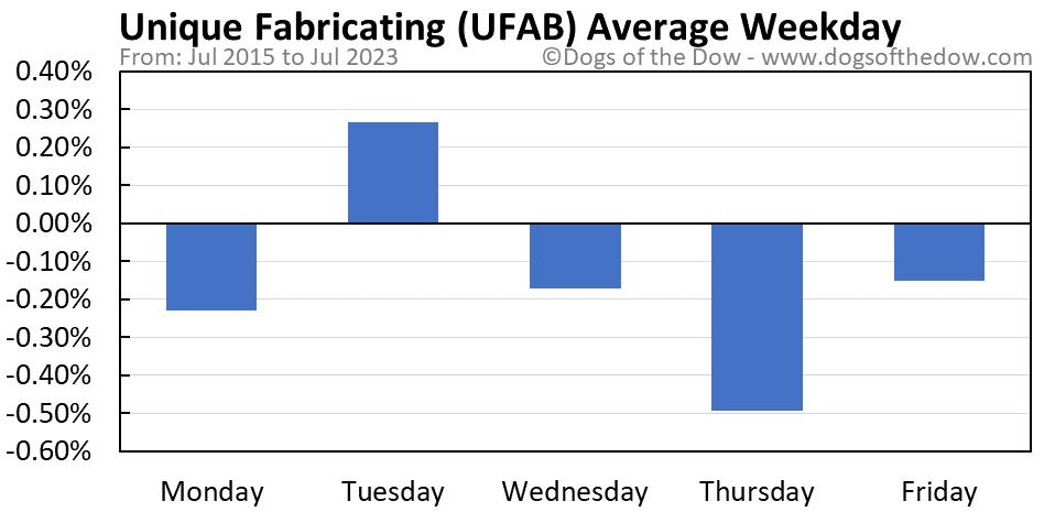 UFAB average weekday chart
