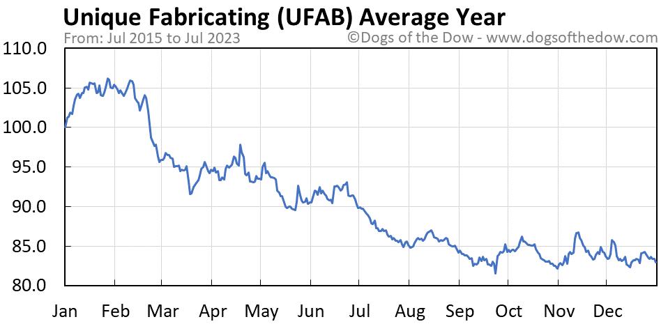 UFAB average year chart