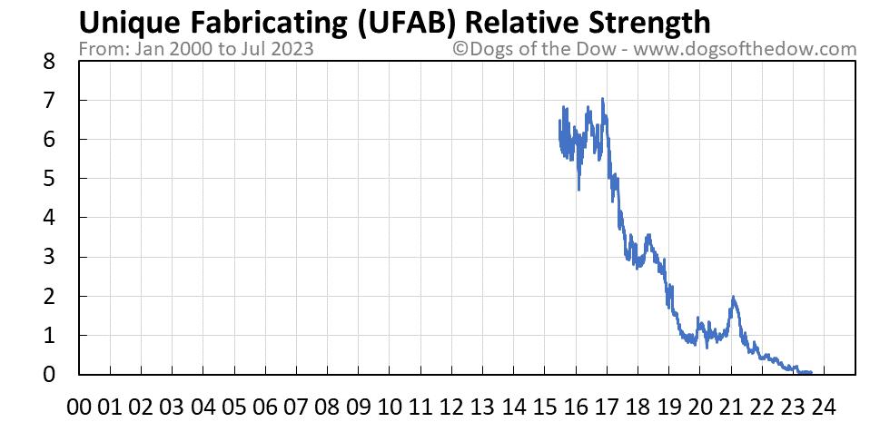 UFAB relative strength chart