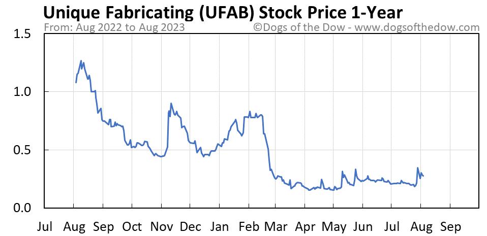 UFAB 1-year stock price chart