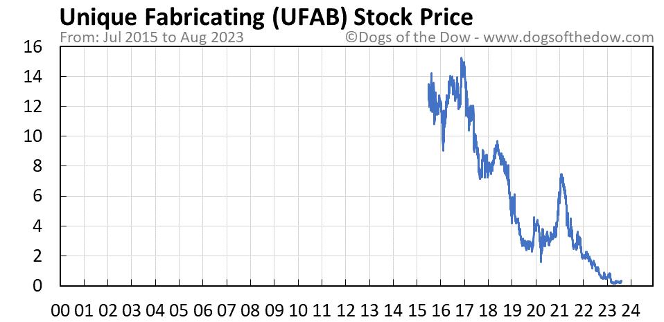 UFAB stock price chart