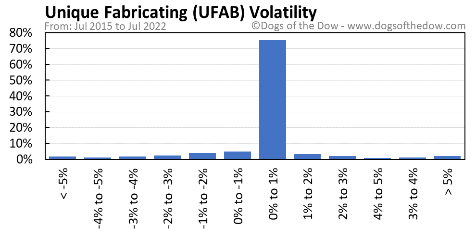 UFAB volatility chart