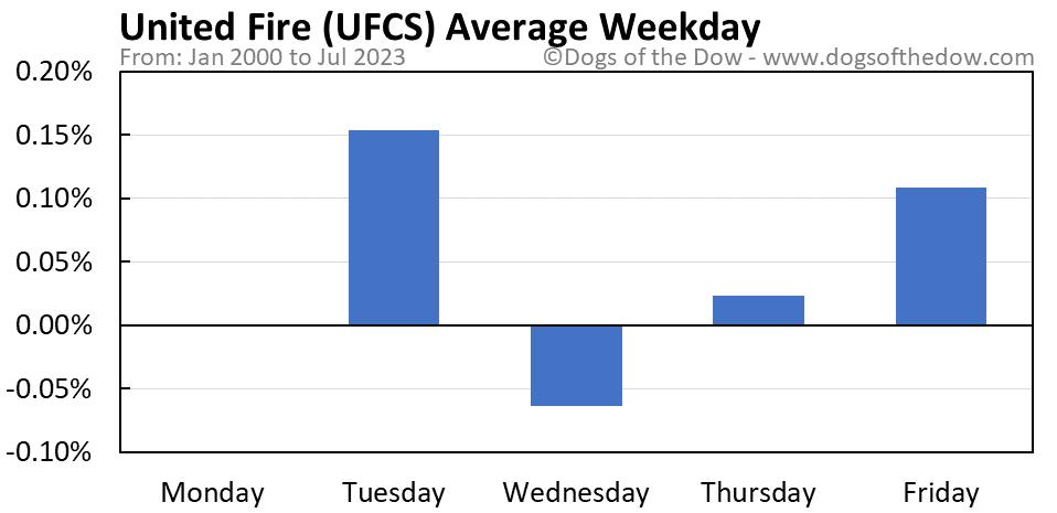 UFCS average weekday chart