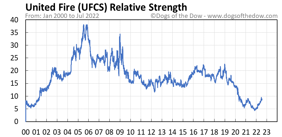 UFCS relative strength chart