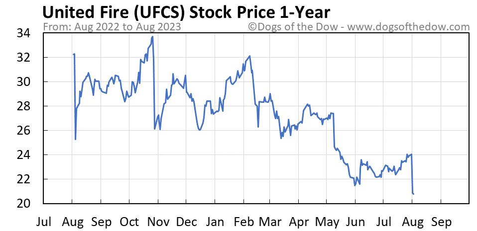 UFCS 1-year stock price chart