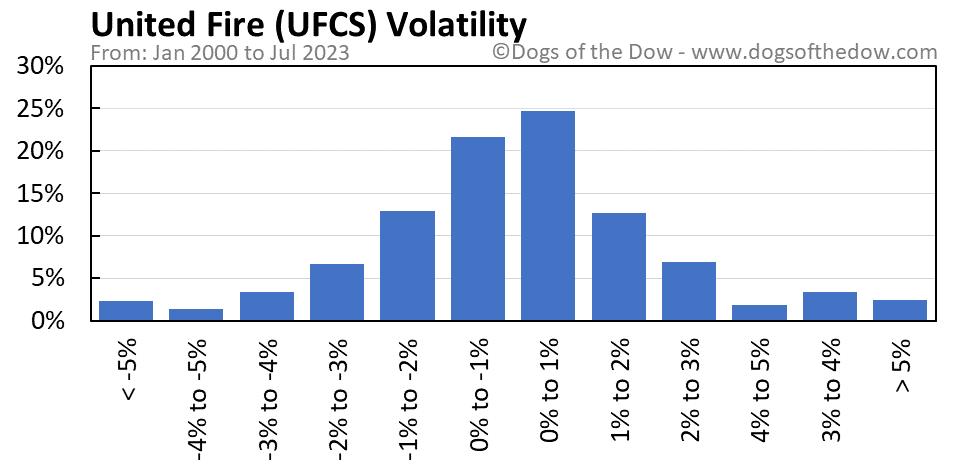 UFCS volatility chart