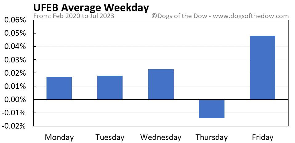 UFEB average weekday chart