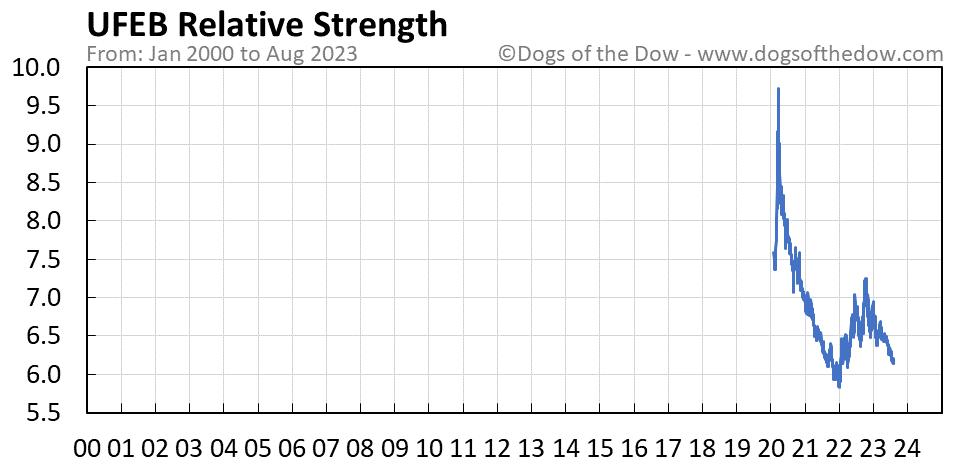 UFEB relative strength chart