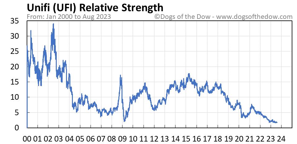 UFI relative strength chart