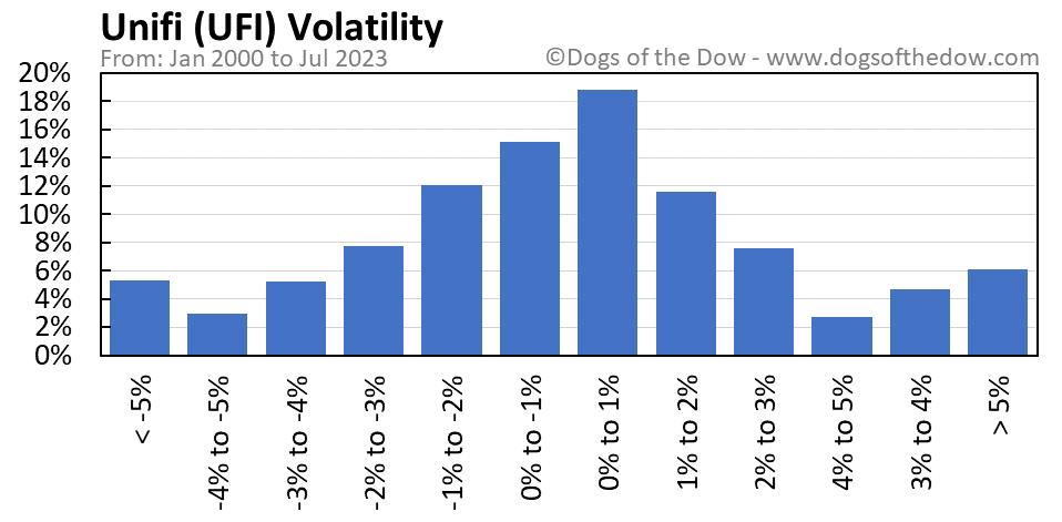 UFI volatility chart