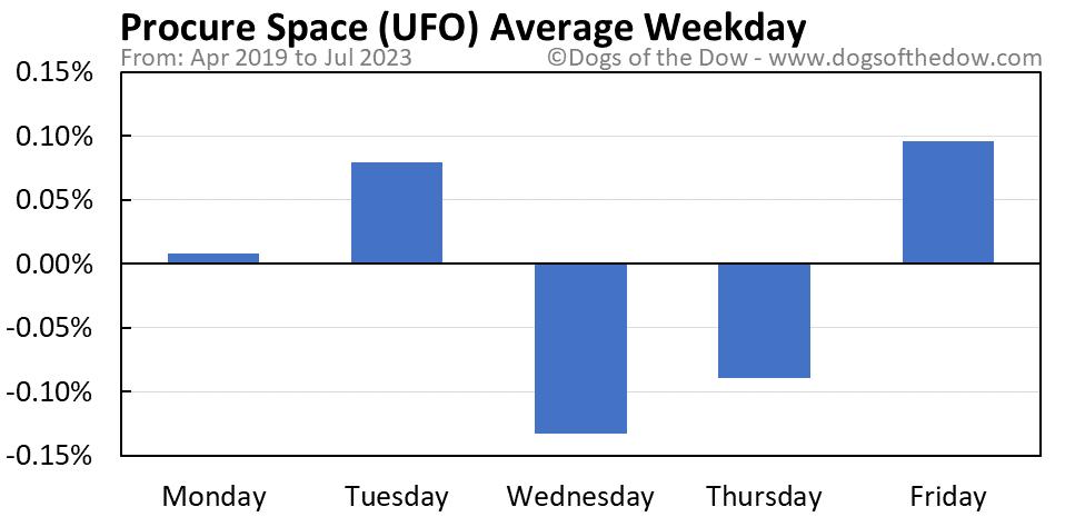 UFO average weekday chart