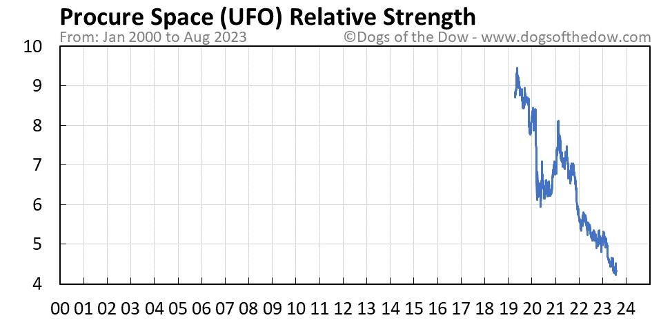 UFO relative strength chart