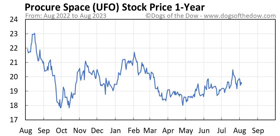 UFO 1-year stock price chart