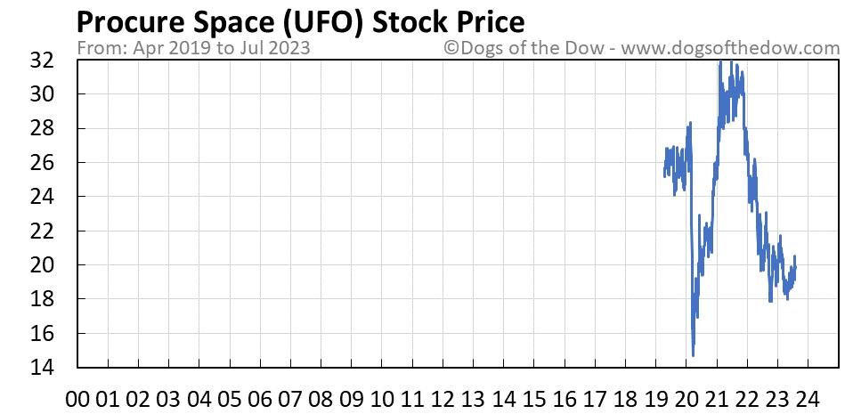 UFO stock price chart
