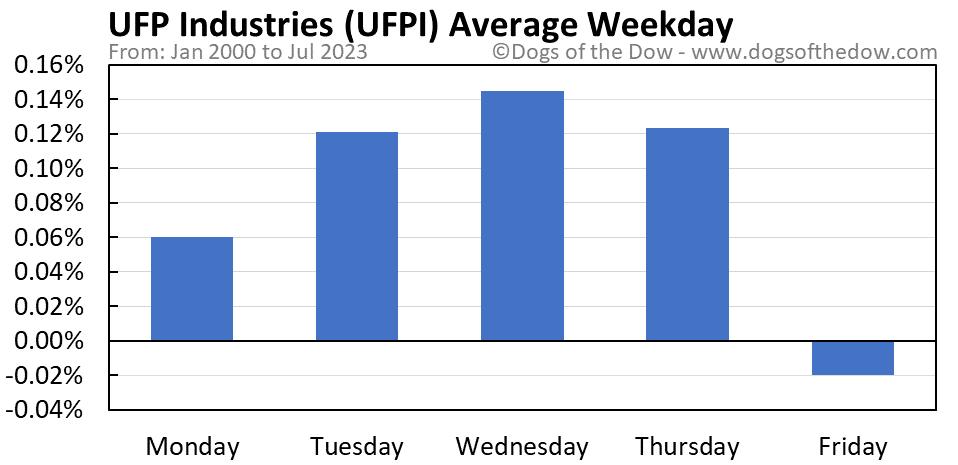 UFPI average weekday chart