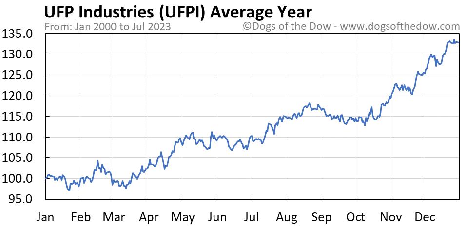 UFPI average year chart