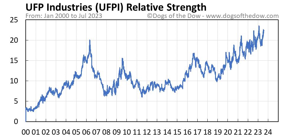 UFPI relative strength chart
