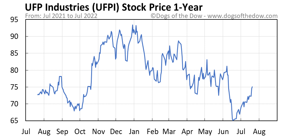 UFPI 1-year stock price chart